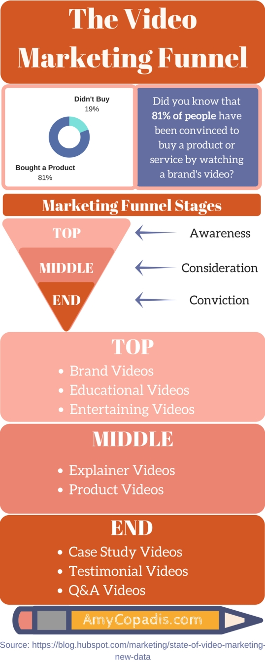 The Video Marketing Funnel